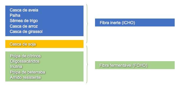 Classificação dos ingredientes da ração baseada na sua contribuição ICHO ou FCHO na dieta de leitões desmamados.