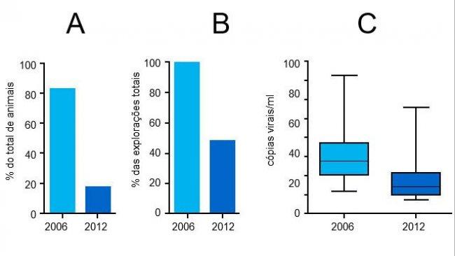 Niveles de viremia de PCV2 en 2006 y 2012