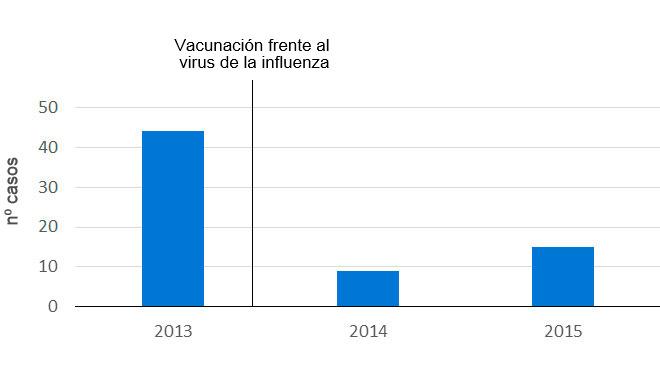 Vacunación frente al virus de la influenza