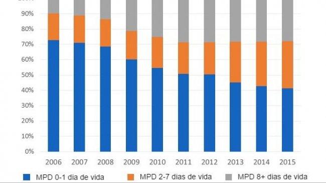 Figura 4. Evolução da distribuição da mortalidade pré-desmame (MPD) emfunção da idade de baixa nos últimos dez anos. Baseada emdados de 3.102.130 cobrições