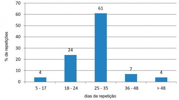 Figura 4. Análise de repetições no período desfavorável (Julho - Setembro de 2015).