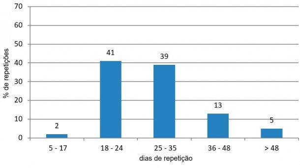 Figura 3. Análise de repetições no período favorável (de Janeiro a Junho e de Outubro a Dezembro de 2015)