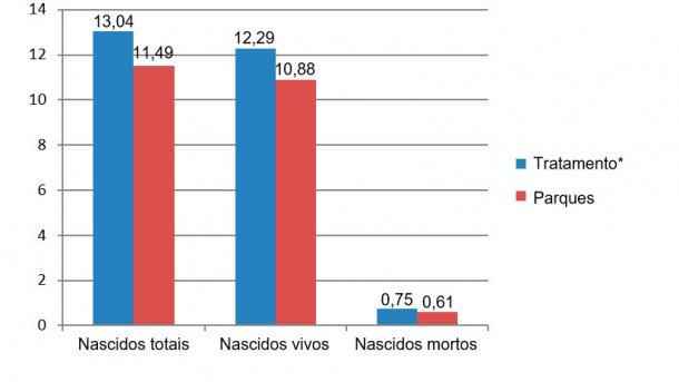 Figura 8. Resultados das primíparas comparados entre Dezembro de 2015 e Junho de 2016 (*porcas nas jaulas desde o desmame até aos 28 dias de gestação).