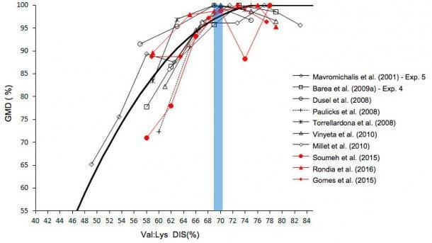 Efeito dorácio valina/lisina sobre ocrescimento emleitões
