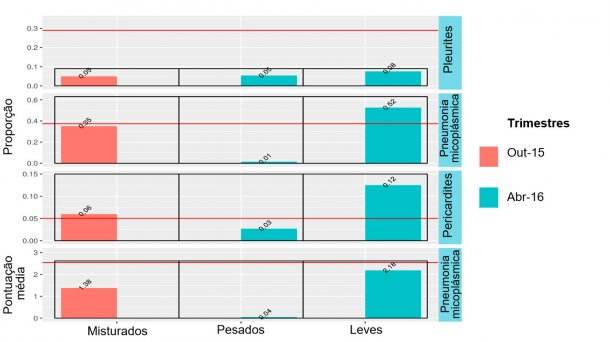 Figura 4: Resultados no matadouro de animais misturados (Outubro 2015) e animais leves ou pesados (Abril 2016).