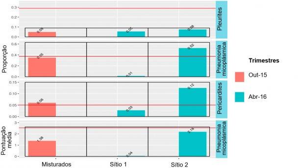 Figura 3: Resultados no matadouro de animais misturados (Outubro 2015) e sítios 1 e 2 (Abril 2016).