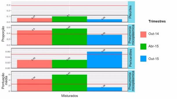 Figura 2: Resultados no matadouro em 2014-2015 de animais misturados (engordados no sítio 1, mas que tinham passado para as baterias seja no sítio 1 ou no 2).