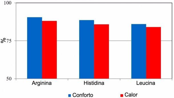 Digestibilidade aparente de aminoácidos emsuínos expostosa temperatura ambiente de conforto (24 ± 2 °C) ou de stress térmico (variação diária de 30 a 42 °C).