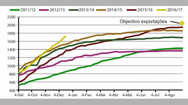 Gráfico 2. Evolução das exportações de Soja EUAdurante apresente campanha, as 5 anteriores eobjectivo 2017.