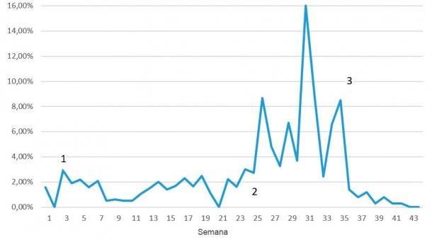 Figura 7. Mortalidade semanal durante os problemas por DE; 1 = redução dos primeiros sinais após 3-4 semanas; 2 = re-emergência da doença num nível muito superior; 3 = primeira semana após a vacinação