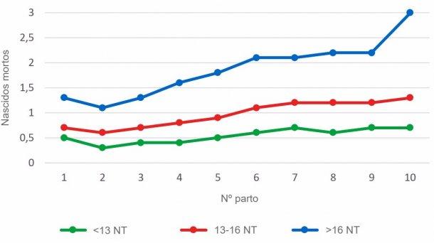 Gráfico3: Média de leitões nascidos mortos segundo a ordemde parto para as ninhadas de menos de 13, entre 13 e16 ou mais de 16 leitões nascidos totais (NT). A análise baseia-se em 93.896 partos de porcas hiperprolíficas que ocorreram entre Outubro de 2014 e Setembro de 2016