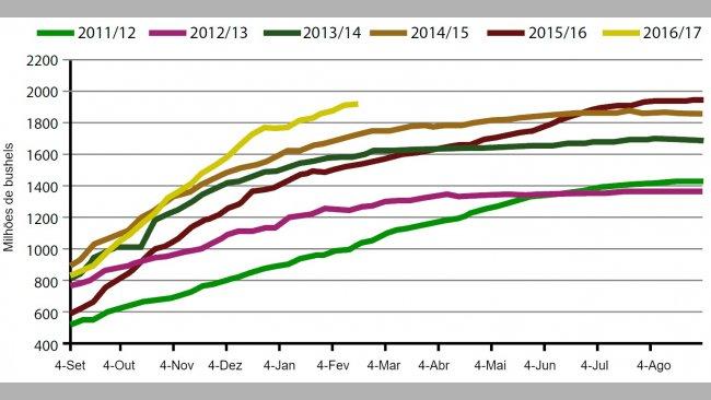Gráfico 3. Volumesemanal de exportações de grão de soja EUA na campanha actual e as cinco anteriores (milhões de bushels). Fonte: USDA