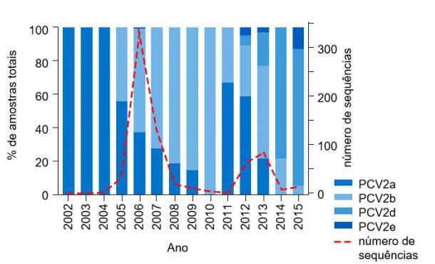 Figura 1. Prevalência dogenótipo PCV2 de 2002 a 2015. A frequência das sequências de PCV2 proporcionadas pela UMN-VDL de 2002 a 2015 é mostrada como a linha descontínua no eixo da direita. Apercentagem de amostras totais de cada genótipo presente por ano mostra-se no eixo esquerdo.