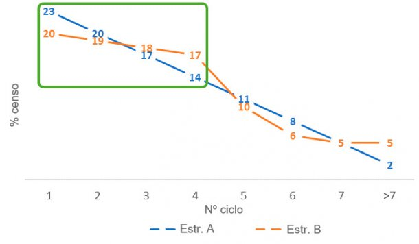 Figura 3. Diferenças na proporção de porcas jovens entre as estruturas de censoA eB.