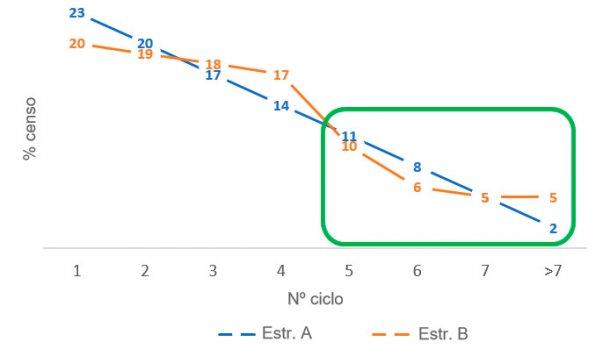 Figura 4. Diferenças na proporçãode porcas velhas entre as estruturas de censoA eB.