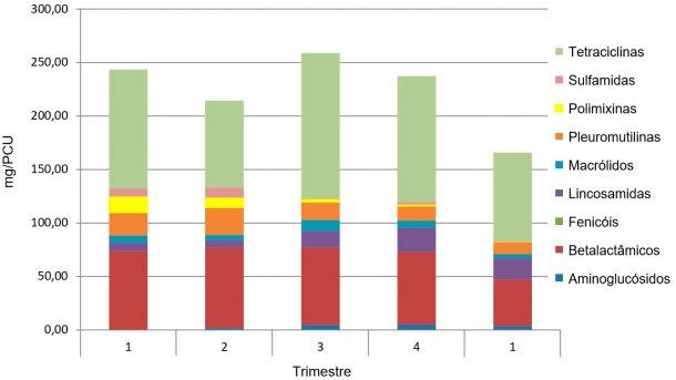 Figura 1. Exemplo da evolução do consumo antibióticos mg/PCU numa Integradora. Os 4 primeiros trimestres são de 2016 e o 5º é de 2017.