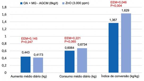 Figura 1. Efeito da substituição doZnO (3.000ppm) por uma mistura de ácidos orgânicos emonoglicéridos de ácidos gordos de cadeia média (OA+MG-AGCM, 8kg/t) na fase starter emleitões (8 réplicas/tratamento, 12 animais por réplica). Omodelo incluiuotratamento, otamanho dos leitões aoinício (P<0,001 para opeso final eocrescimento) ea sua interação (P>0,05). EEM=error padrãoda média.