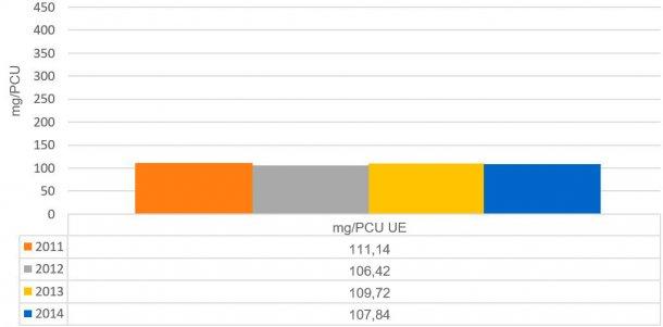 Gráfico2. Evolução das vendas de antimicrobianos emmg/PCU nos países analisados no relatório ESVAC.