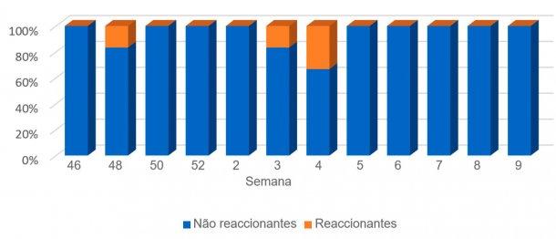 Gráfico 4. Evolução de resultados em leitões lactantes.