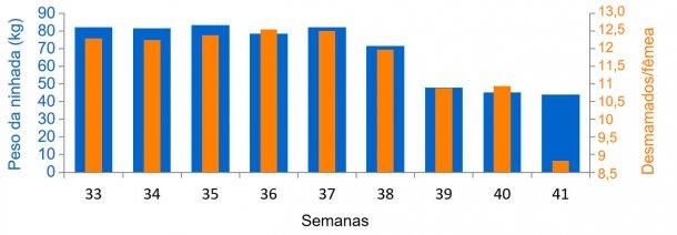 Gráfico 3. Média de leitões desmamados/fêmea e quilogramas de ninhada, antes e durante o quadro sanitário da DES (a partir da semana 38).