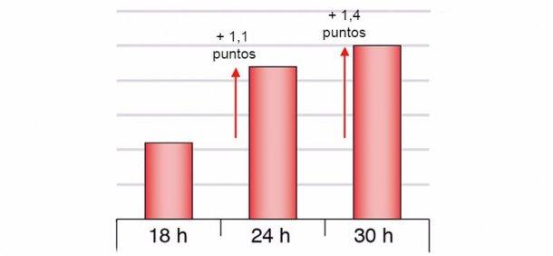 Figura 1. Diferencias en los rendimientos al loncheado en jamón cocido según diferentes tiempos de ayuno (Chevillon et al. 2006)