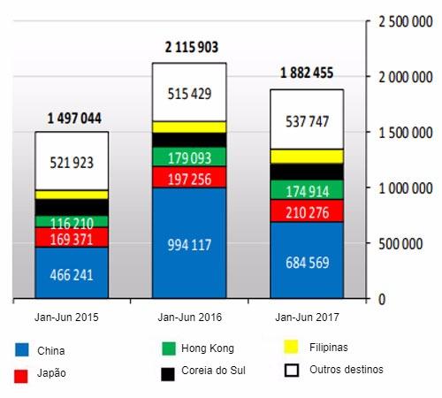Exportaciones de carne de cerdo de la UE28 (Enero-Junio 2017)
