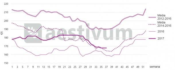 Gráfico1: Estacionalidade dos preços anuais dotrigo armazenado no porto de Tarragona. Fonte AESTIVUM