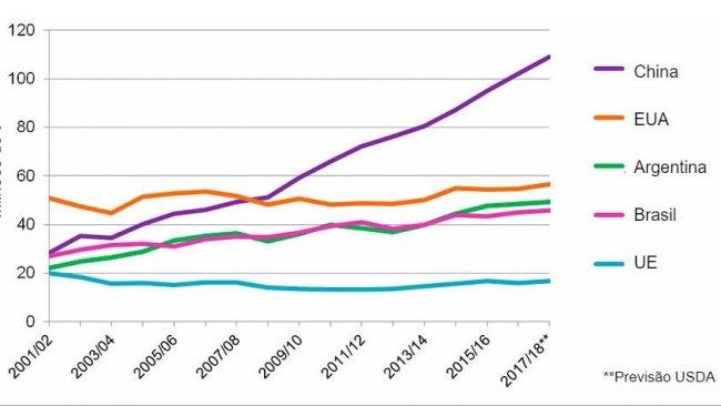 Gráfico2. Evolução de consumo de soja dos 5 países consumidores (que representam 81% doconsumo mundial de soja). Fonte: USDA