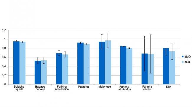 Gráfico 1. Representaçãodos coeficientes de digestibilidade da matéria orgânica (dMO) eenergia (dEB) dos subprodutos.