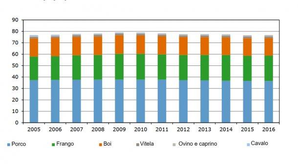 Evolução do consumo de carne na Holanda