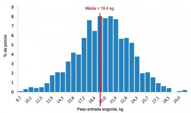 Figura 4. Distribuiçãode pesos àentrada naengorda.