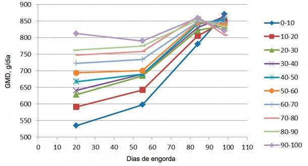 Figura 7. EvoluçãodoGMD emfunção do peso de entrada (cada 10%). No final da engordatodos acabam tendo umGMD semelhante, emboraos maiores alcancemo máximo muito mais cedo, pelo que têm menos dias de permanência.
