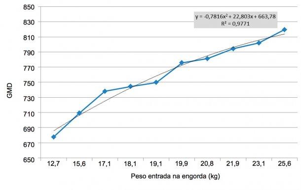 Figura 6. GMD nos primeiros 100 dias de engordadependendodopeso àentrada. As diferenças de peso na entrada daengordaampliam-se (multiplicam-sepor 2). Cada kg de diferença de peso àentrada é aproximadamente equivalente a 11 g de GMD.