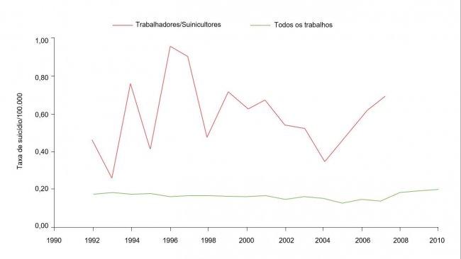 Taxa de suicídios de acordo com a ocupação/100.000 para suinicultores/trabalhadores e todas as ocupações, 1992-2010. Fonte: Ringgenberg, W., Peek-Asa, C. Donham, K., Ramirez, M. Trends and Conditions of Occupational Suicide and Homicide in Farmers and Agriculture Workers, 1992, 20110. The J. or Rural Health, 0(2017) 1-8 National Rural Health Assn. (Nota: Os dados de 2008 e 2010 não estão disponíveis ou não cumprem os critérios de publicação da BLS. Os dados foram calculados pelo autor com um acesso restringido a microdados da LS CROI).