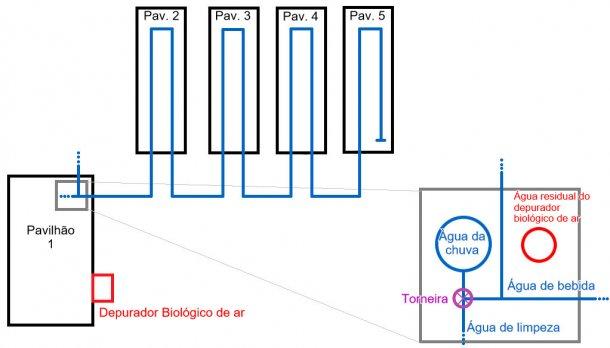 Figura 1: Esquema da exploração de engorda, com uma capacidade para 2500 porcos de engorda. Neste esquema apresentam-se as canalizações de água. Também há uma vista ampliadado depósito de água da chuva, com a sua canalização.