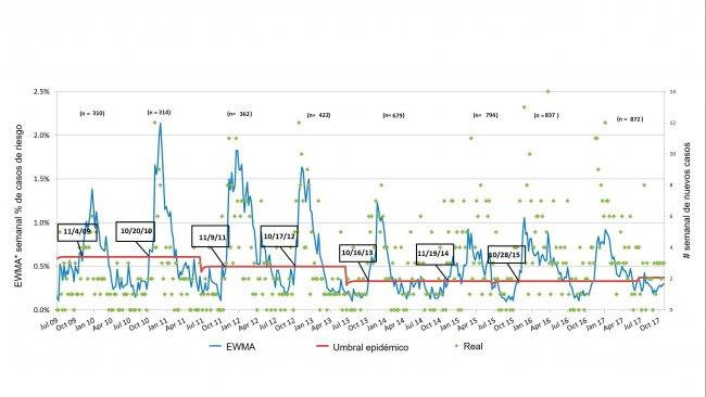 Figura 3. Número de casos de PRRS por semana (pontos verdes) e curva suavizada de incidência (linha azul). As datas nos quadrados indicam quando a curva de incidência cruza o limíte epidémico (linha vermelha). O número de explorações participantes é resumida, cada temporada, na parte superior da tabela. *EWMA: Média móvel com ponderação exponencial