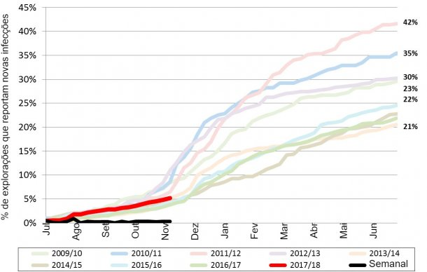 Figura 1. Incidência acumulada de PRRS nos últimos 9 anos. Linha vermelha - incidência acumulada do ano actual.