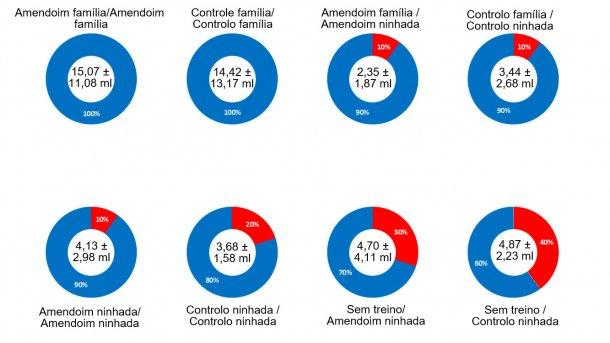 Gráfico 2. Resultados do ensaio número 1 - Efeito família, manteiga de amendoim, treino no dia anterior e a interacção de todos os factores na percentagem de êxito no momento de obter amostras de fluidos orais de leitões lactantes. No centro do gráfico pode-se observar o volume médio da amostra obtida e o desvio padrão. A parte azul do gráfico mostra a percentagem de êxito de cada factor, a parte encarnada do gráfico mostra a percentagem de erro ou falha. A descrição dos factores pode-se observar no título de cada gráfico: aromatizante (manteiga de amendoim/controlo) e tipo de amostragem no dia de treino (família ou ninhada) antes da barra e aromatizante (manteiga de amendoim ou controlo) e tipo de amostragem no dia da recolha de amostras (família ou ninhada) depois da barra.