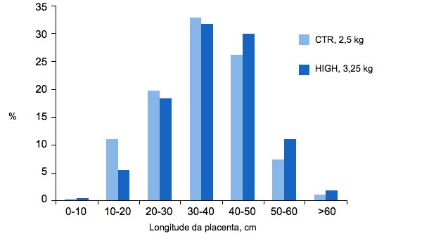 Gráfica 4. Oaumento doplano de alimentaçãode porcas reprodutoras do grupo alto (HIGH,H), melhora otamanhodaplacenta em porcas de primeiro parto relativamente àsporcas dogrupo de controlo (Control, CTR). (Hoving L. S., 2012).