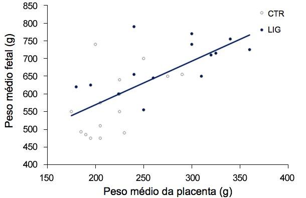 Gráfica 3. Tanto nogrupo de controlo (CTR) como nogrupo ligado (LIG), grupo ao qual se encerrou umoviducto, o peso dos fetos é dependente do peso daplacenta. (Town, 2005).