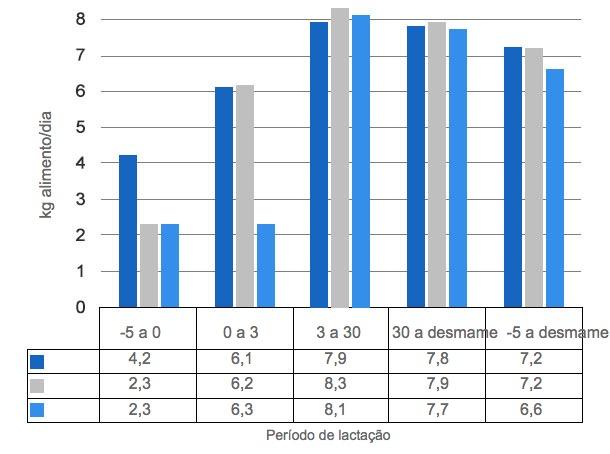 Gráfico3. Consumo diário de alimento quando as porcasse alimentam à vontade a partir de 5 dias antes do parto (P -5d), do dia do parto (P) ou 3 dias depois (P + 3d).