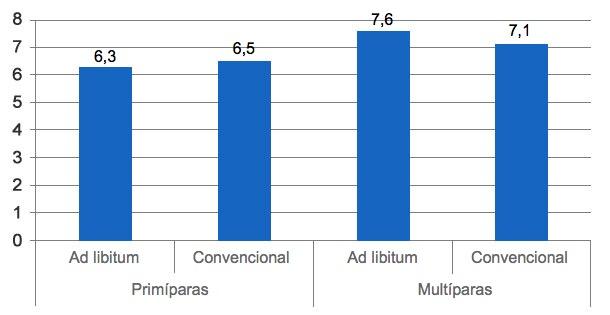 Gráfico7. Peso dos leitões ao desmame de acordo com o regime de alimentação das porcas (à vontade ou convencional) (Langendijk, 2012).