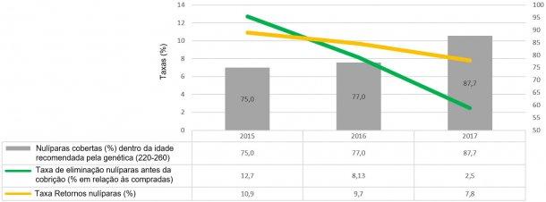 Gráfico 2. Indicadores de maneio de nulíparas (2015, 2016 e 2017)