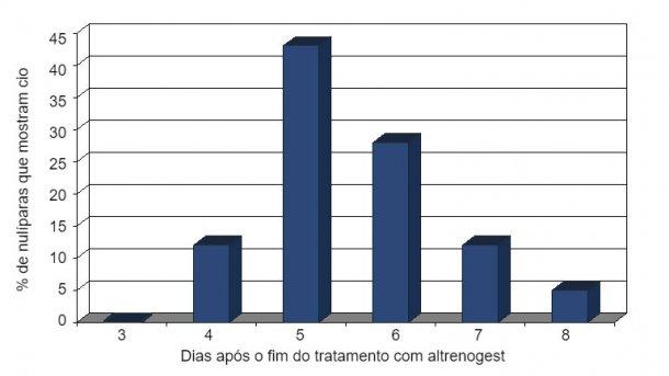 Percentagem de nulíparas que mostram cio após o fim do tratamento de 18 dias com altrenogest