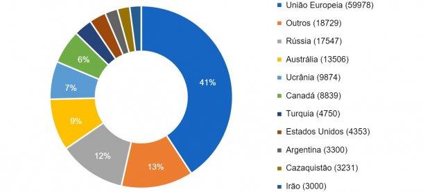 Dez principais países produtores de cevada na campanha de 2016/2017. Produção entre parêntises em milhares de toneladas Fonte: FAS-USDA