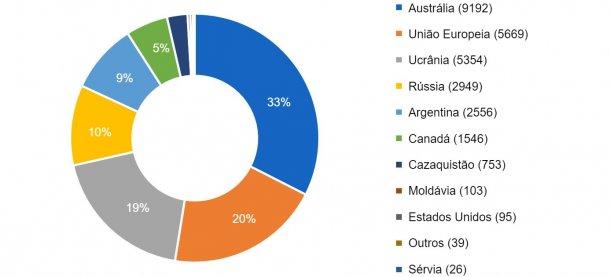 Dez principais países exportadores na campanha de 2016/2017. Volume de exportação entre parêntises em milhares de toneladas. Fonte: FAS-USDA