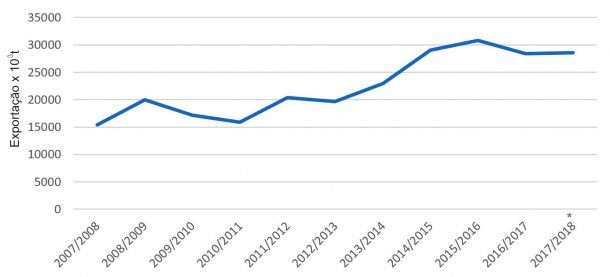 Evolução das exportações de cevada por capanha Fonte: FAS-USDA *Dados provisórios.