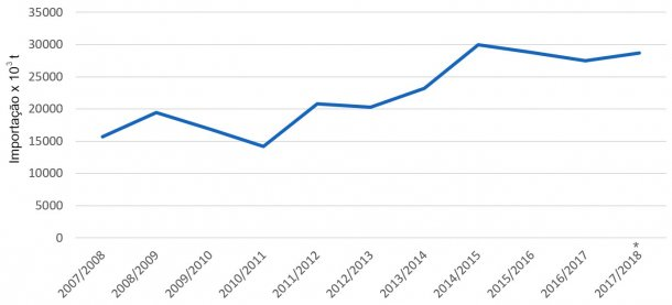 Evolução das importações de cevada por capanha Fonte: FAS-USDA *Dados provisórios.