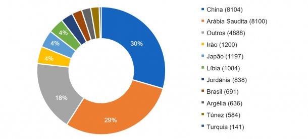 Dez principais países importadores na campanha 2016/2017. Volume de importação  entre parêntises em milhares de toneladas Fonte: FAS-USDA