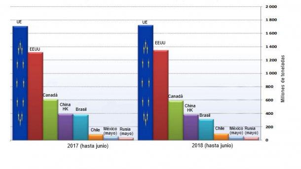 Principais exportadores mundiais de produtos suínos (excluindo animais vivos)